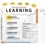 transformational learning diagram SAMR JN
